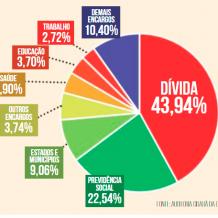Dívida Pública Blindada : Por Quem ? Por Quê ?